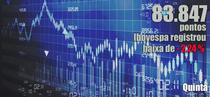 Ibovespa tem forte queda e dólar volta a superar R$ 3,70