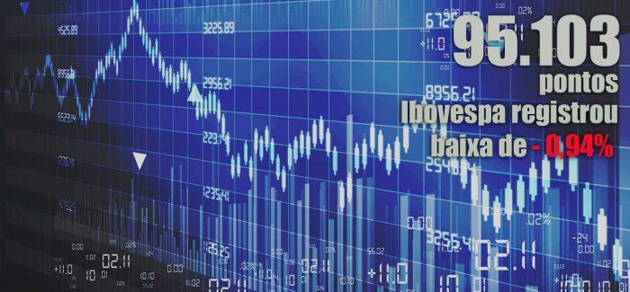 Ibovespa segue o exterior e retorna aos 95 mil pontos; dólar sobe