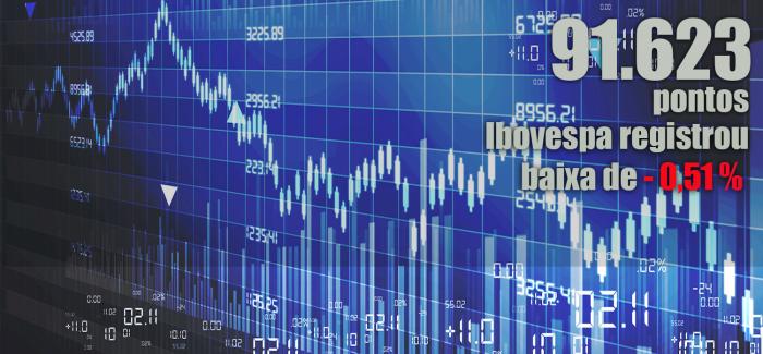 Ibovespa tem o menor nível desde janeiro; dólar sobe