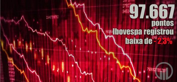 Ibovespa tem forte queda e volta aos 97 mil pontos. Dólar vai a R$ 4,12