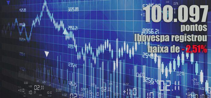 Bolsa fecha em queda após retaliação chinesa aos EUA