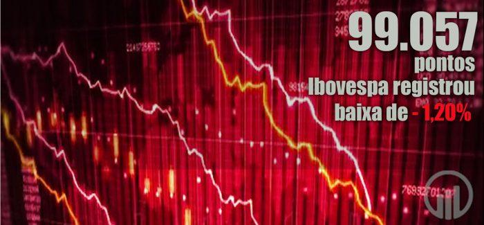 Bolsa perde os 100 mil pontos e dólar cai com atuação do BC